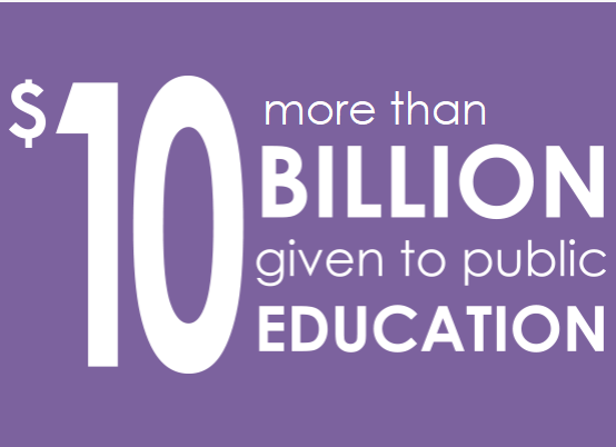 More than $10 billion give to public education